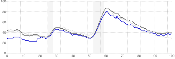 Tucson, Arizona monthly unemployment rate chart